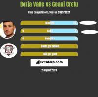 Borja Valle vs Geani Cretu h2h player stats