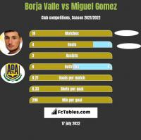 Borja Valle vs Miguel Gomez h2h player stats