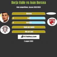 Borja Valle vs Ioan Borcea h2h player stats