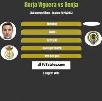 Borja Viguera vs Benja h2h player stats