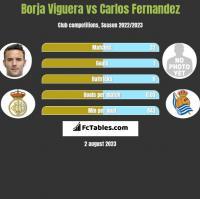 Borja Viguera vs Carlos Fernandez h2h player stats