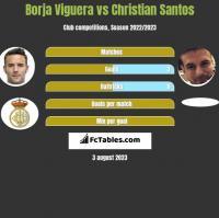 Borja Viguera vs Christian Santos h2h player stats
