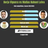 Borja Viguera vs Matias Nahuel Leiva h2h player stats