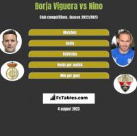 Borja Viguera vs Nino h2h player stats
