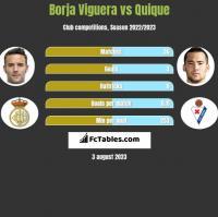 Borja Viguera vs Quique h2h player stats