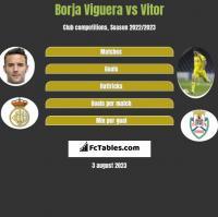 Borja Viguera vs Vitor h2h player stats