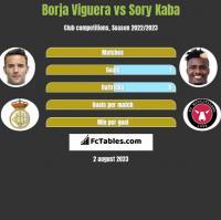 Borja Viguera vs Sory Kaba h2h player stats
