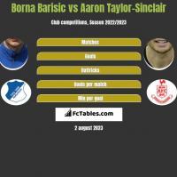 Borna Barisic vs Aaron Taylor-Sinclair h2h player stats