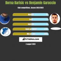 Borna Barisic vs Benjamin Garuccio h2h player stats