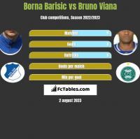 Borna Barisic vs Bruno Viana h2h player stats