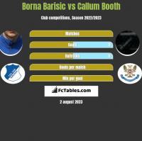 Borna Barisic vs Callum Booth h2h player stats