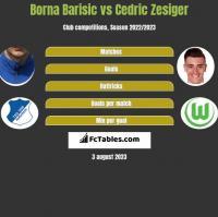 Borna Barisic vs Cedric Zesiger h2h player stats