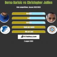 Borna Barisic vs Christopher Jullien h2h player stats