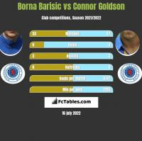 Borna Barisić vs Connor Goldson h2h player stats