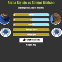 Borna Barisic vs Connor Goldson h2h player stats