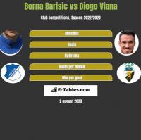 Borna Barisic vs Diogo Viana h2h player stats