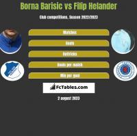 Borna Barisic vs Filip Helander h2h player stats