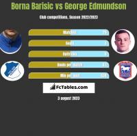 Borna Barisic vs George Edmundson h2h player stats