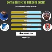 Borna Barisic vs Hakeem Odofin h2h player stats