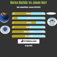 Borna Barisic vs Jason Kerr h2h player stats