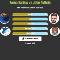 Borna Barisic vs John Guthrie h2h player stats