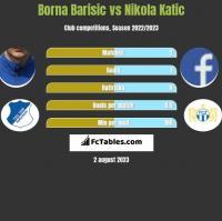 Borna Barisic vs Nikola Katic h2h player stats