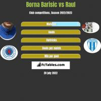 Borna Barisic vs Raul h2h player stats