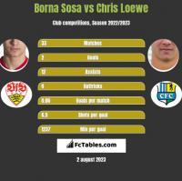 Borna Sosa vs Chris Loewe h2h player stats