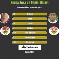 Borna Sosa vs Daniel Didavi h2h player stats