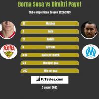 Borna Sosa vs Dimitri Payet h2h player stats