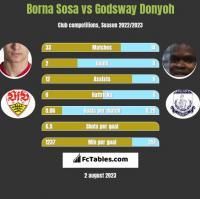 Borna Sosa vs Godsway Donyoh h2h player stats