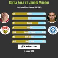 Borna Sosa vs Jannik Mueller h2h player stats