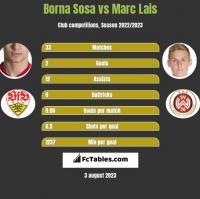 Borna Sosa vs Marc Lais h2h player stats