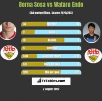 Borna Sosa vs Wataru Endo h2h player stats