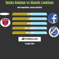 Bosko Balaban vs Giannis Loukinas h2h player stats