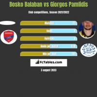 Bosko Balaban vs Giorgos Pamlidis h2h player stats