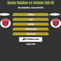 Bosko Balaban vs Sofiane Sidi Ali h2h player stats