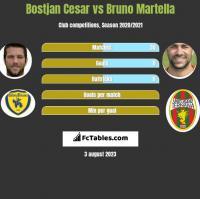 Bostjan Cesar vs Bruno Martella h2h player stats