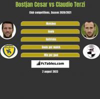 Bostjan Cesar vs Claudio Terzi h2h player stats
