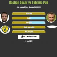 Bostjan Cesar vs Fabrizio Poli h2h player stats