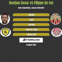 Bostjan Cesar vs Filippo De Col h2h player stats