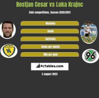 Bostjan Cesar vs Luka Krajnc h2h player stats