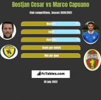 Bostjan Cesar vs Marco Capuano h2h player stats
