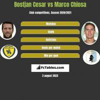 Bostjan Cesar vs Marco Chiosa h2h player stats