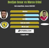 Bostjan Cesar vs Marco Crimi h2h player stats
