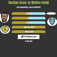 Bostjan Cesar vs Matteo Cotali h2h player stats