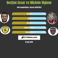 Bostjan Cesar vs Michele Rigione h2h player stats