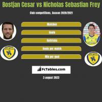 Bostjan Cesar vs Nicholas Sebastian Frey h2h player stats