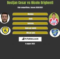 Bostjan Cesar vs Nicolo Brighenti h2h player stats