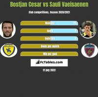 Bostjan Cesar vs Sauli Vaeisaenen h2h player stats